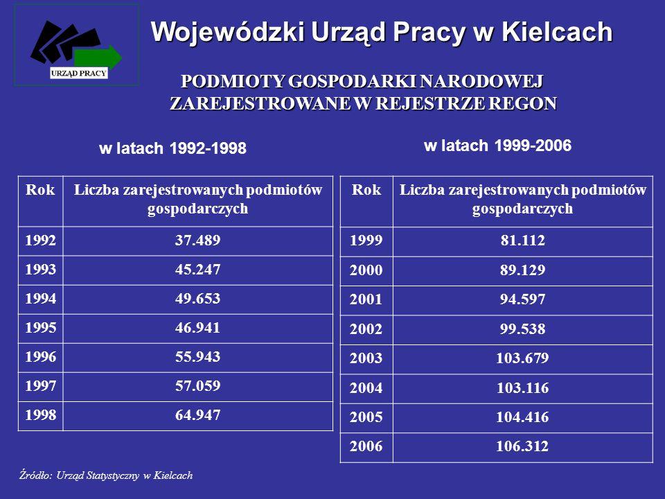 Wojewódzki Urząd Pracy w Kielcach w latach 1992-1998 Źródło: Urząd Statystyczny w Kielcach RokLiczba zarejestrowanych podmiotów gospodarczych 199237.4