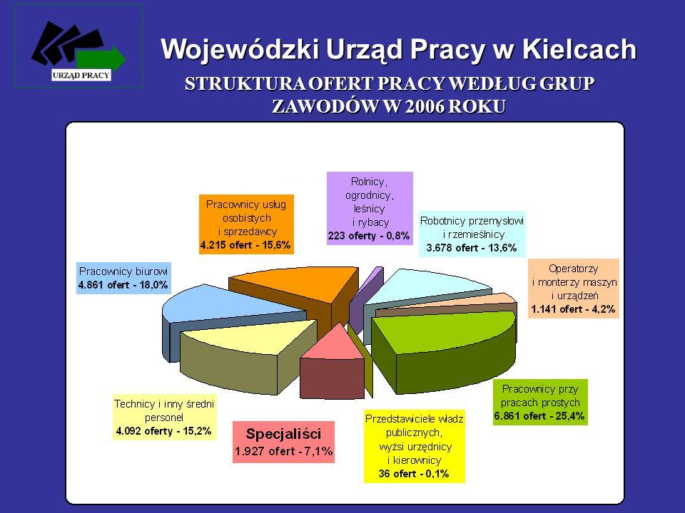 Wojewódzki Urząd Pracy w Kielcach STRUKTURA OFERT PRACY WEDŁUG GRUP ZAWODÓW W 2006 ROKU