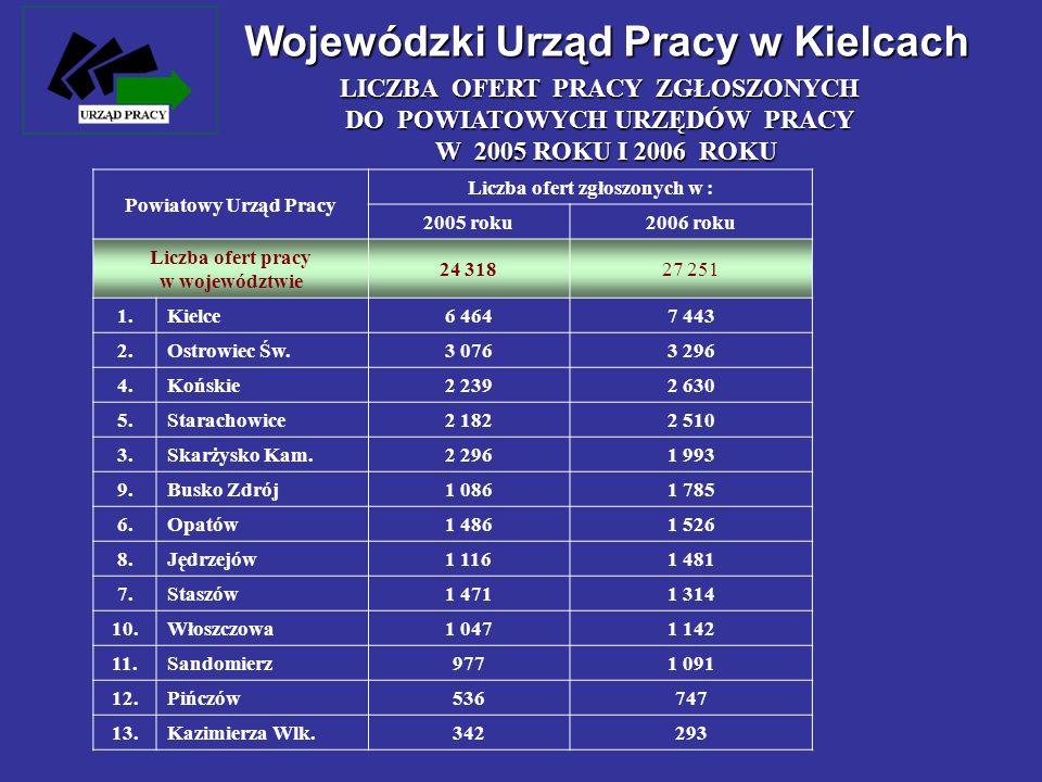 Wojewódzki Urząd Pracy w Kielcach LICZBA OFERT PRACY ZGŁOSZONYCH DO POWIATOWYCH URZĘDÓW PRACY W 2005 ROKU I 2006 ROKU Powiatowy Urząd Pracy Liczba ofe