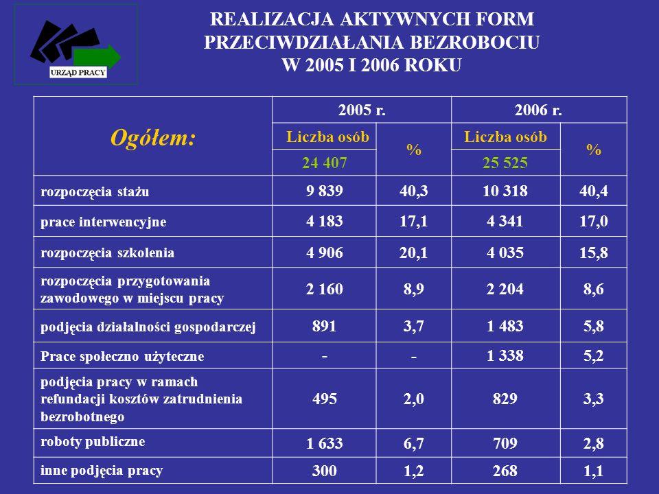 REALIZACJA AKTYWNYCH FORM PRZECIWDZIAŁANIA BEZROBOCIU W 2005 I 2006 ROKU Ogółem: 2005 r.2006 r. Liczba osób % % 24 40725 525 rozpoczęcia stażu 9 83940