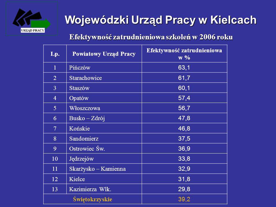 Lp.Powiatowy Urząd Pracy Efektywność zatrudnieniowa w % 1 Pińczów 63,1 2 Starachowice 61,7 3 Staszów 60,1 4 Opatów 57,4 5 Włoszczowa 56,7 6 Busko – Zd