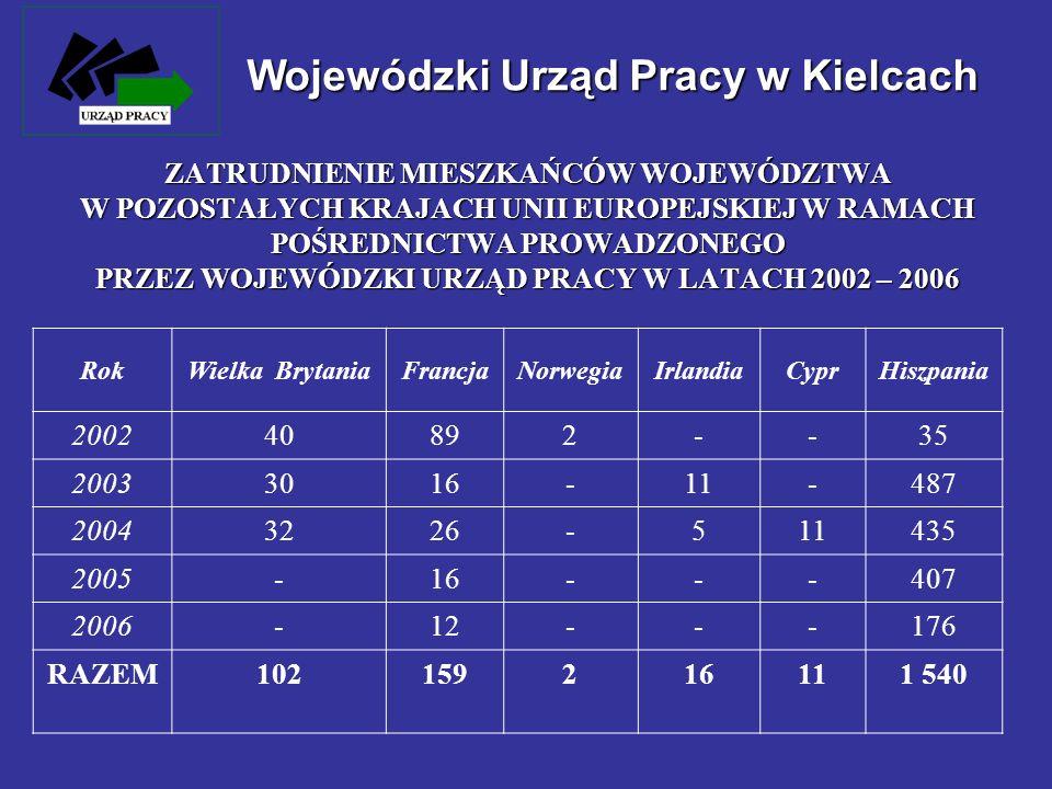 RokWielka BrytaniaFrancjaNorwegiaIrlandiaCyprHiszpania 200240892--35 20033016-11-487 20043226-511435 2005-16---407 2006-12---176 RAZEM102159216111 540