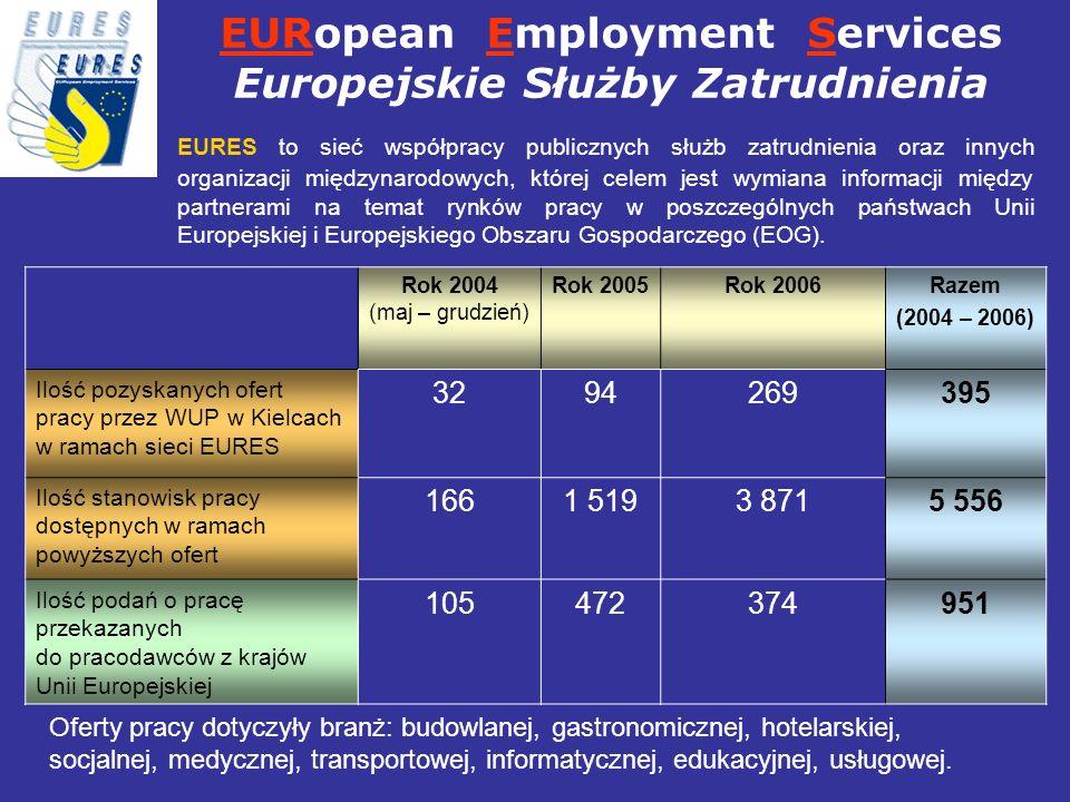 Rok 2004 (maj – grudzień) Rok 2005Rok 2006Razem (2004 – 2006) Ilość pozyskanych ofert pracy przez WUP w Kielcach w ramach sieci EURES 3294269395 Ilość