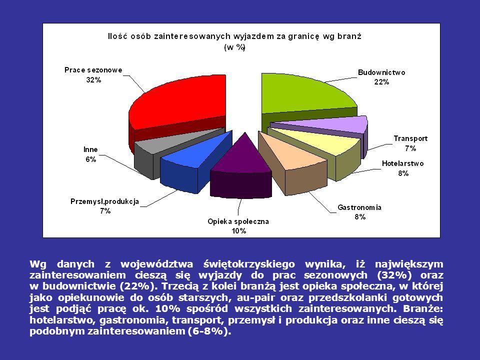 Wg danych z województwa świętokrzyskiego wynika, iż największym zainteresowaniem cieszą się wyjazdy do prac sezonowych (32%) oraz w budownictwie (22%)