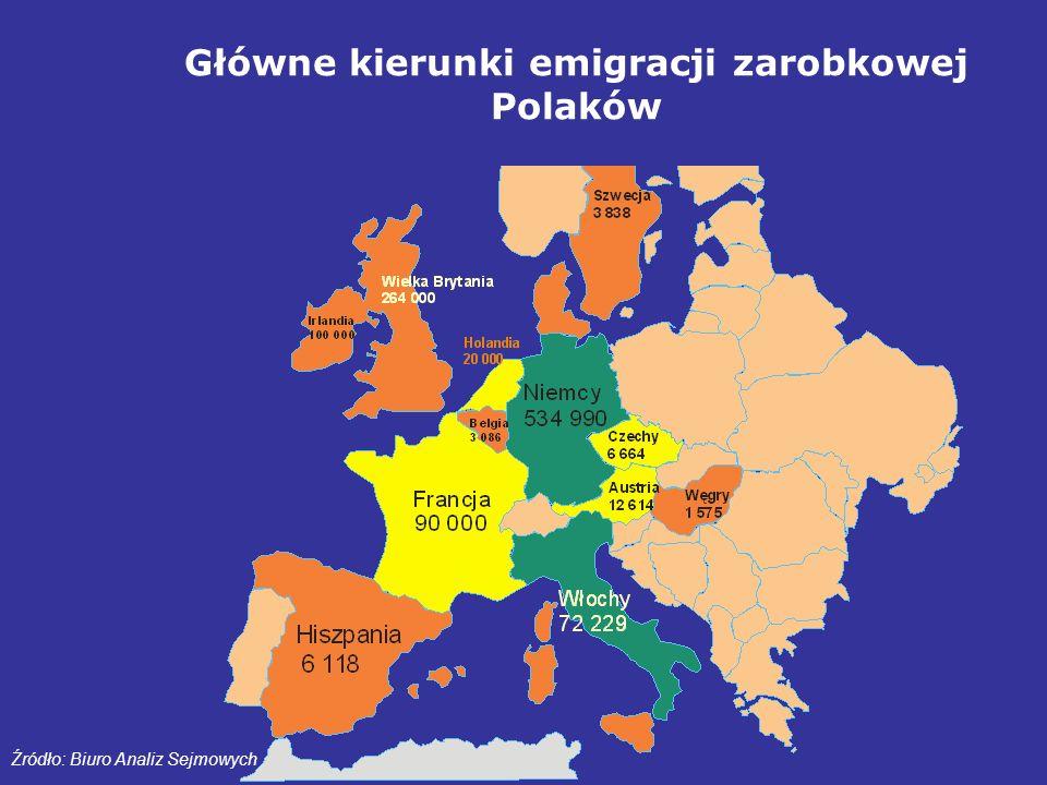 Główne kierunki emigracji zarobkowej Polaków Źródło: Biuro Analiz Sejmowych