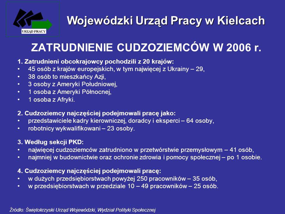 ZATRUDNIENIE CUDZOZIEMCÓW W 2006 r. 1. Zatrudnieni obcokrajowcy pochodzili z 20 krajów: 45 osób z krajów europejskich, w tym najwięcej z Ukrainy – 29,