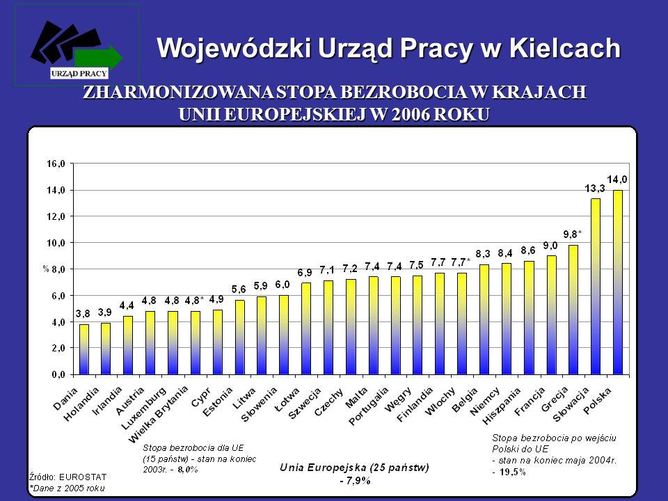 ZHARMONIZOWANA STOPA BEZROBOCIA W KRAJACH UNII EUROPEJSKIEJ W 2006 ROKU