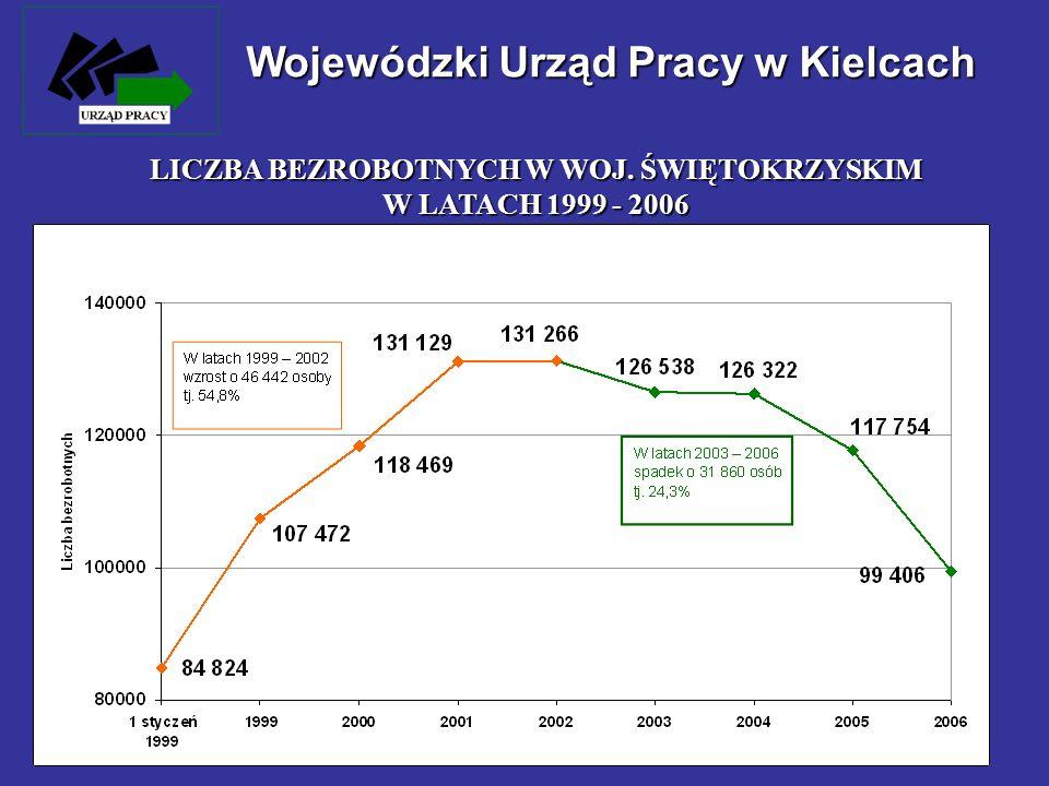 Wojewódzki Urząd Pracy w Kielcach LICZBA BEZROBOTNYCH W WOJ. ŚWIĘTOKRZYSKIM W LATACH 1999 - 2006