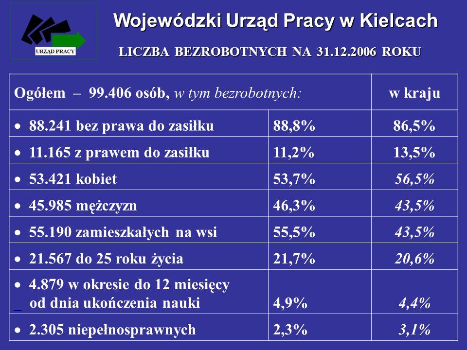 Wojewódzki Urząd Pracy w Kielcach LICZBA BEZROBOTNYCH NA 31.12.2006 ROKU Ogółem – 99.406 osób, w tym bezrobotnych:w kraju 88.241 bez prawa do zasiłku