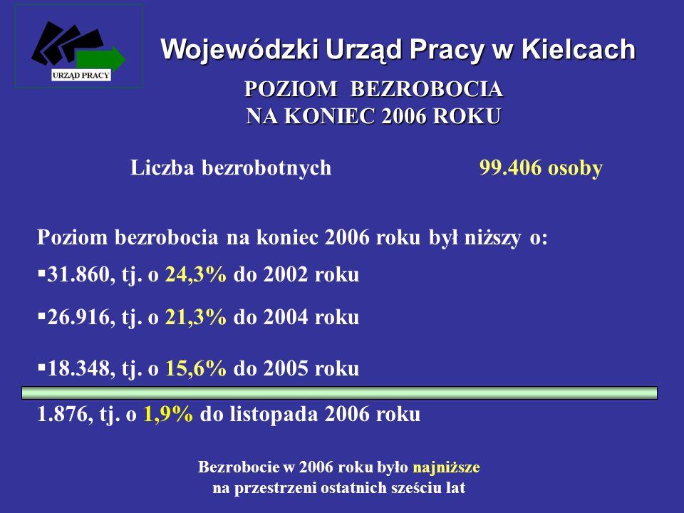 Wojewódzki Urząd Pracy w Kielcach Liczba bezrobotnych99.406 osoby Poziom bezrobocia na koniec 2006 roku był niższy o: 31.860, tj. o 24,3% do 2002 roku
