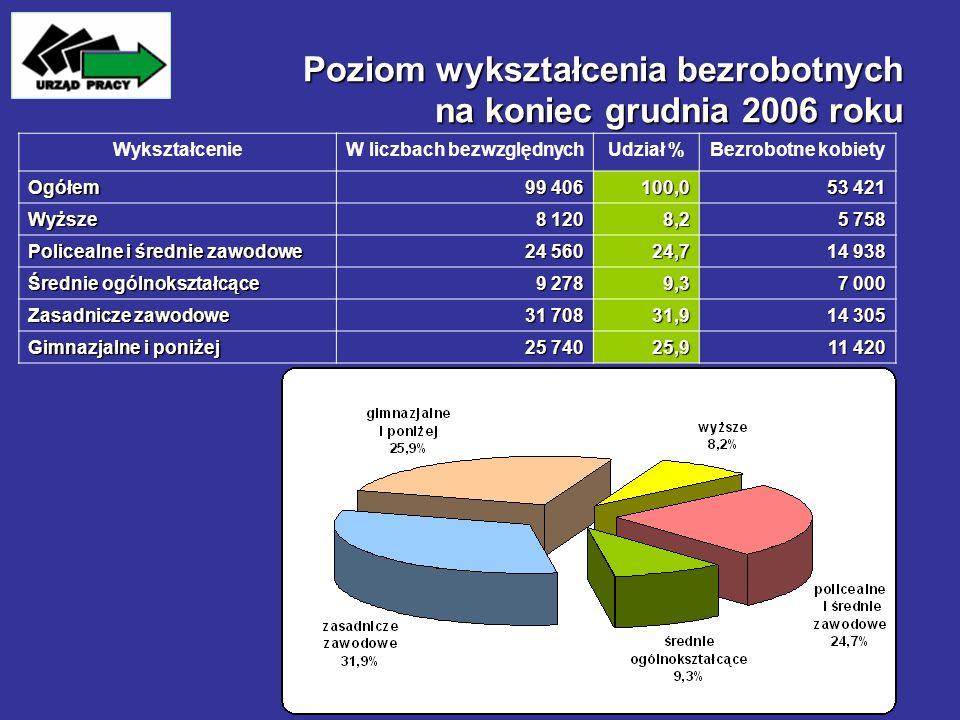 Poziom wykształcenia bezrobotnych na koniec grudnia 2006 roku WykształcenieW liczbach bezwzględnychUdział %Bezrobotne kobiety Ogółem 99 406 100,0 53 4