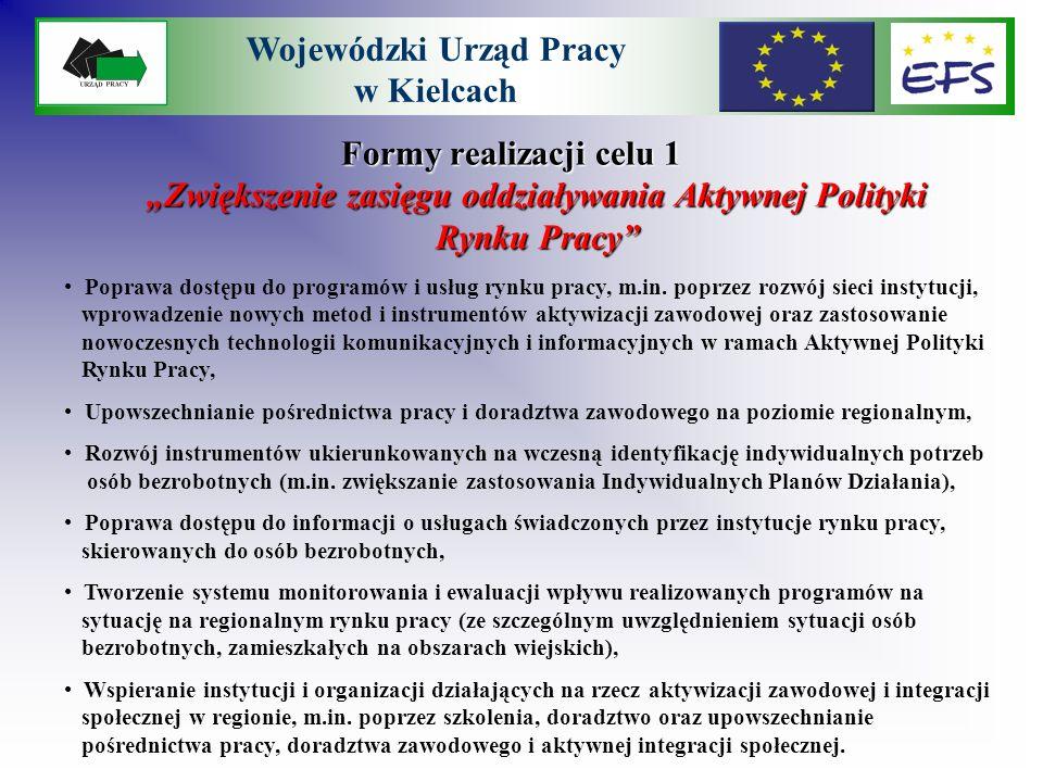 Formy realizacji celu 2 Zmniejszenie bezrobocia wśród osób młodych Wojewódzki Urząd Pracy w Kielcach Ułatwianie wejścia na rynek pracy młodym osobom niepozostającym w zatrudnieniu (15-24 lata), poprzez objęcie ich różnorodnymi formami wsparcia oraz programami aktywizacji zawodowej (uwzględniających m.in.