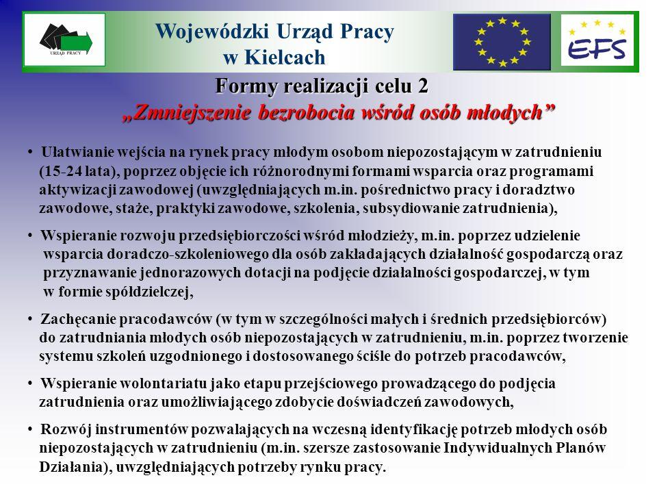Formy realizacji celu 3 Zmniejszenie bezrobocia wśród osób w trudnej sytuacji na rynku pracy Wojewódzki Urząd Pracy w Kielcach Ułatwianie wejścia na rynek pracy osobom z grup znajdujących się w szczególnie trudnej sytuacji na rynku pracy, niepozostającym w zatrudnieniu, poprzez objęcie ich różnorodnymi formami wsparcia oraz programami aktywizacji zawodowej (m.in.