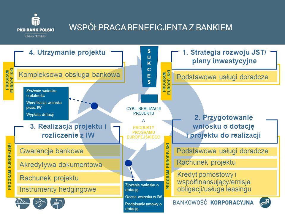 2.Przygotowanie wniosku o dotację i projektu do realizacji WSPÓŁPRACA BENEFICJENTA Z BANKIEM 1.