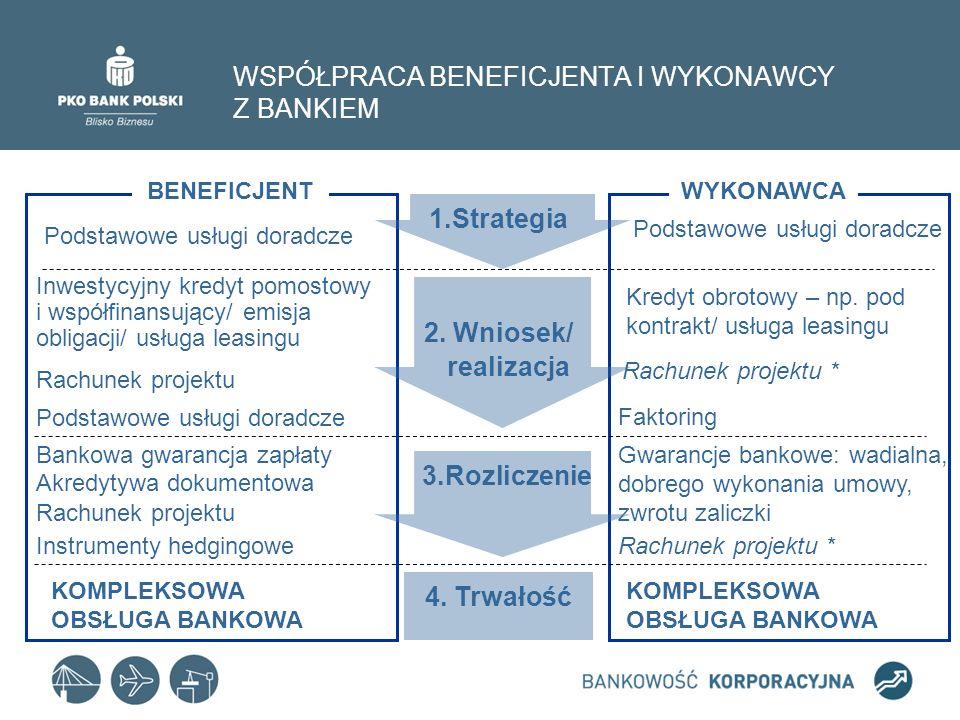 WSPÓŁPRACA BENEFICJENTA I WYKONAWCY Z BANKIEM 1.Strategia 2.