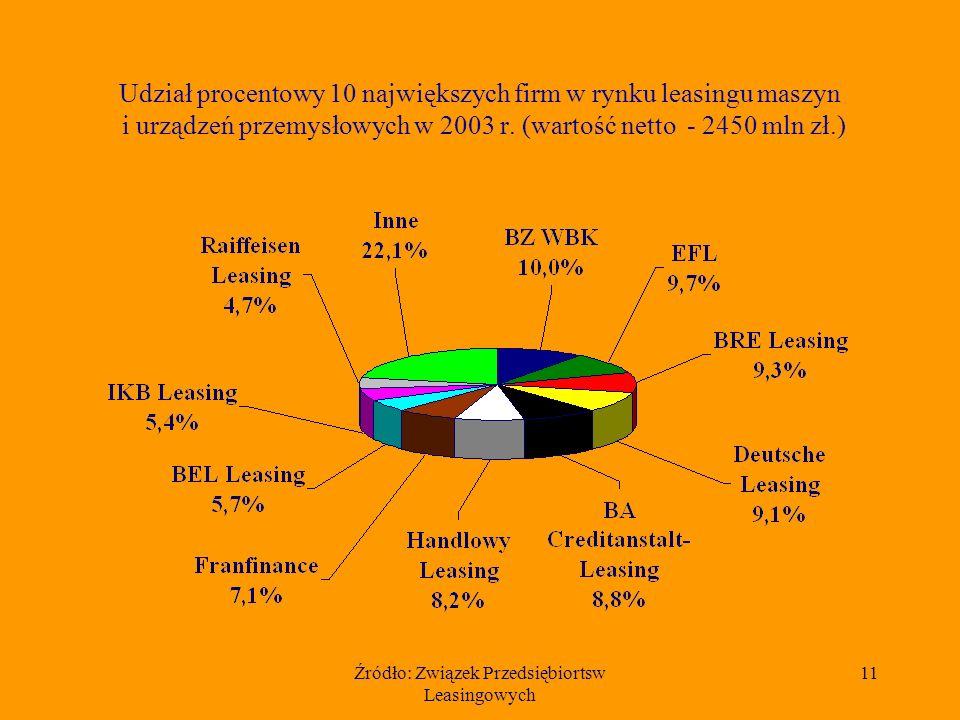 Źródło: Związek Przedsiębiortsw Leasingowych 11 Udział procentowy 10 największych firm w rynku leasingu maszyn i urządzeń przemysłowych w 2003 r.