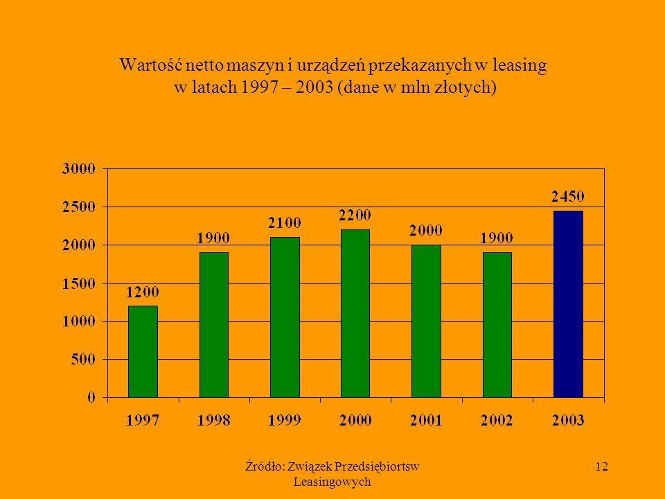 Źródło: Związek Przedsiębiortsw Leasingowych 12 Wartość netto maszyn i urządzeń przekazanych w leasing w latach 1997 – 2003 (dane w mln złotych)