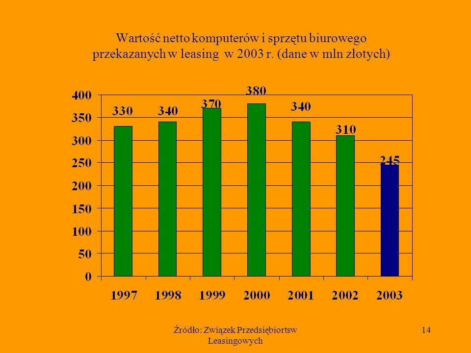 Źródło: Związek Przedsiębiortsw Leasingowych 14 Wartość netto komputerów i sprzętu biurowego przekazanych w leasing w 2003 r.