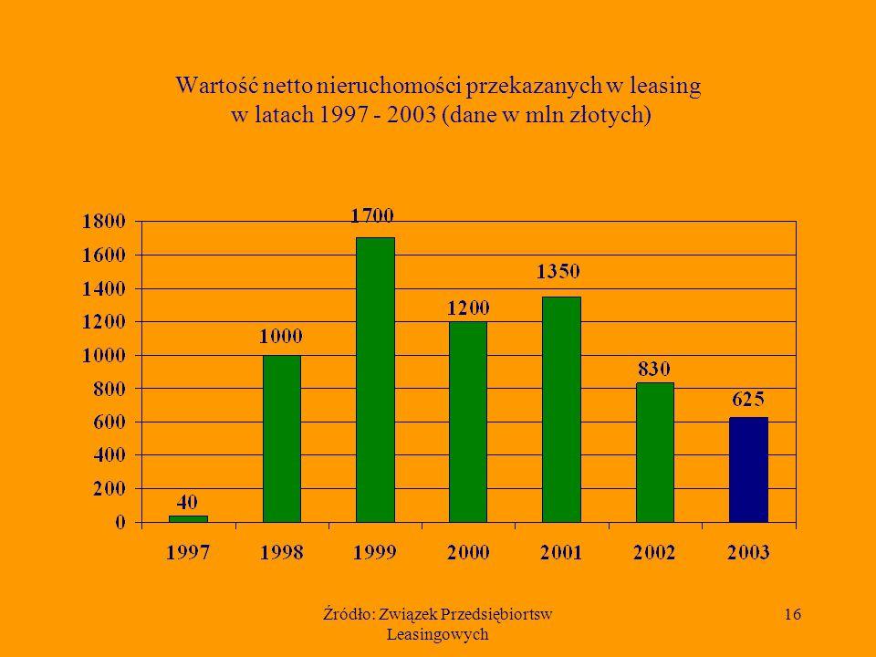 Źródło: Związek Przedsiębiortsw Leasingowych 16 Wartość netto nieruchomości przekazanych w leasing w latach 1997 - 2003 (dane w mln złotych)