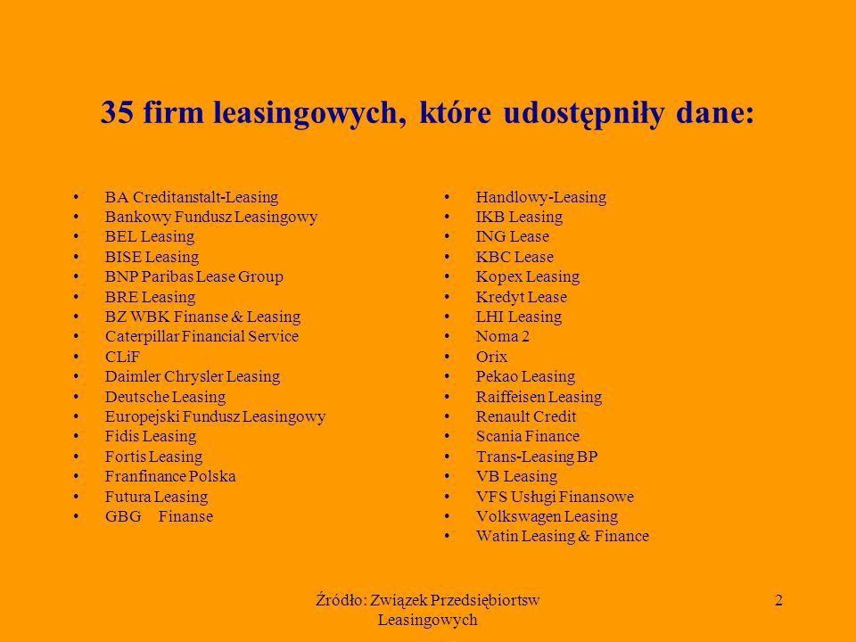 Źródło: Związek Przedsiębiortsw Leasingowych 13 Udział procentowy 10 największych firm w rynku leasingu komputerów i sprzętu biurowego w 2003 r.