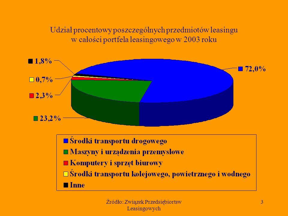 Źródło: Związek Przedsiębiortsw Leasingowych 3 Udział procentowy poszczególnych przedmiotów leasingu w całości portfela leasingowego w 2003 roku