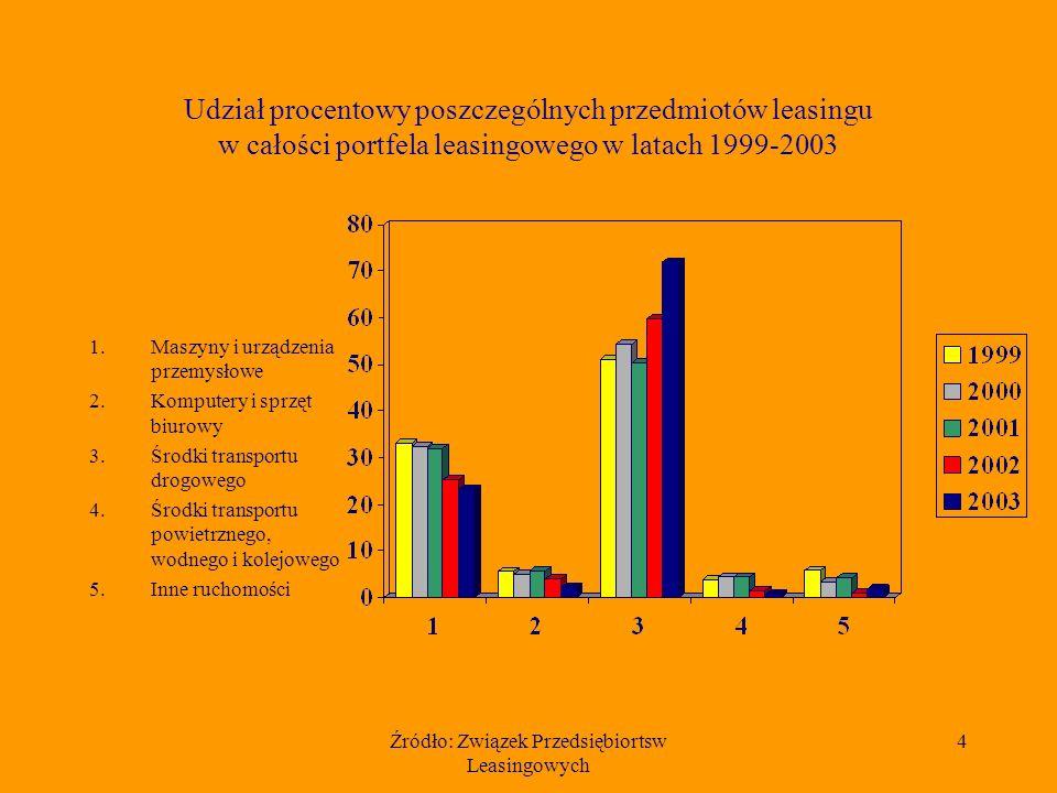 Źródło: Związek Przedsiębiortsw Leasingowych 15 Procentowy udział firm w rynku leasingu nieruchomości w 2003 r.