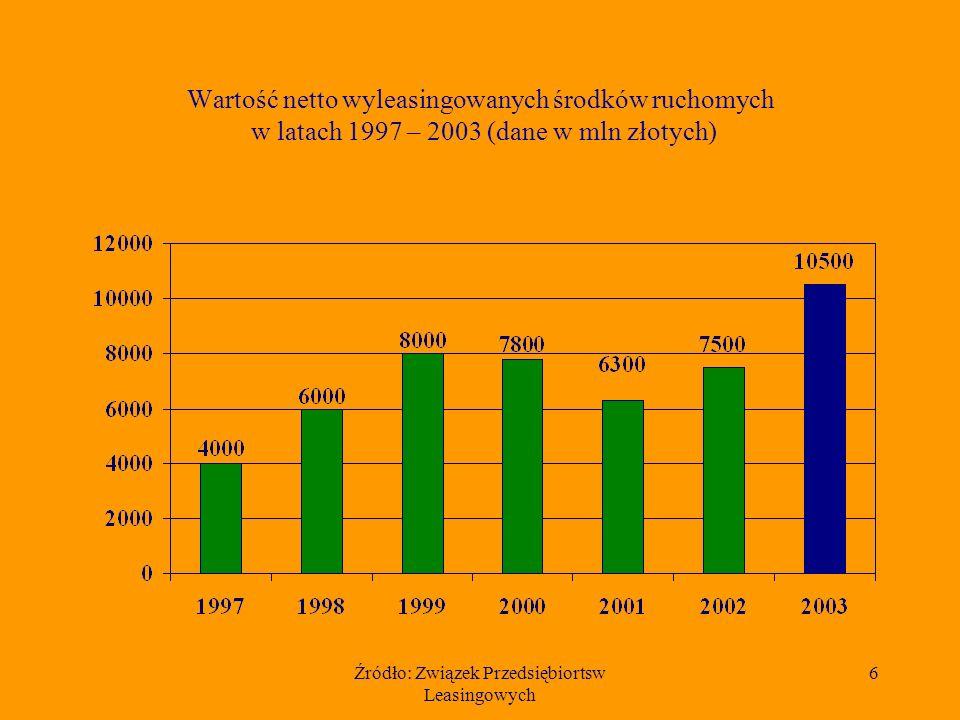 Źródło: Związek Przedsiębiortsw Leasingowych 6 Wartość netto wyleasingowanych środków ruchomych w latach 1997 – 2003 (dane w mln złotych)