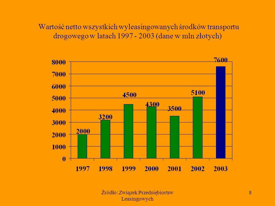 Źródło: Związek Przedsiębiortsw Leasingowych 8 Wartość netto wszystkich wyleasingowanych środków transportu drogowego w latach 1997 - 2003 (dane w mln złotych)