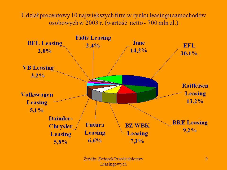 Źródło: Związek Przedsiębiortsw Leasingowych 10 Wartość netto samochodów osobowych przekazanych w leasing w latach 1997 - 2003 (dane w mln złotych)