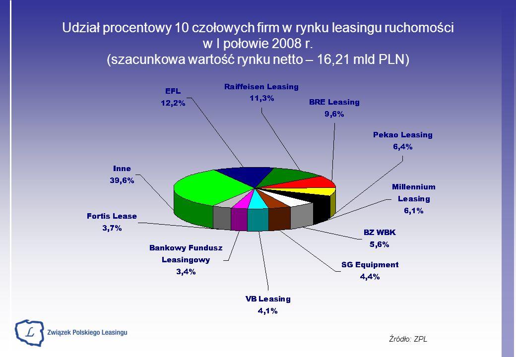 Udział procentowy 10 czołowych firm w rynku leasingu ruchomości w I połowie 2008 r.