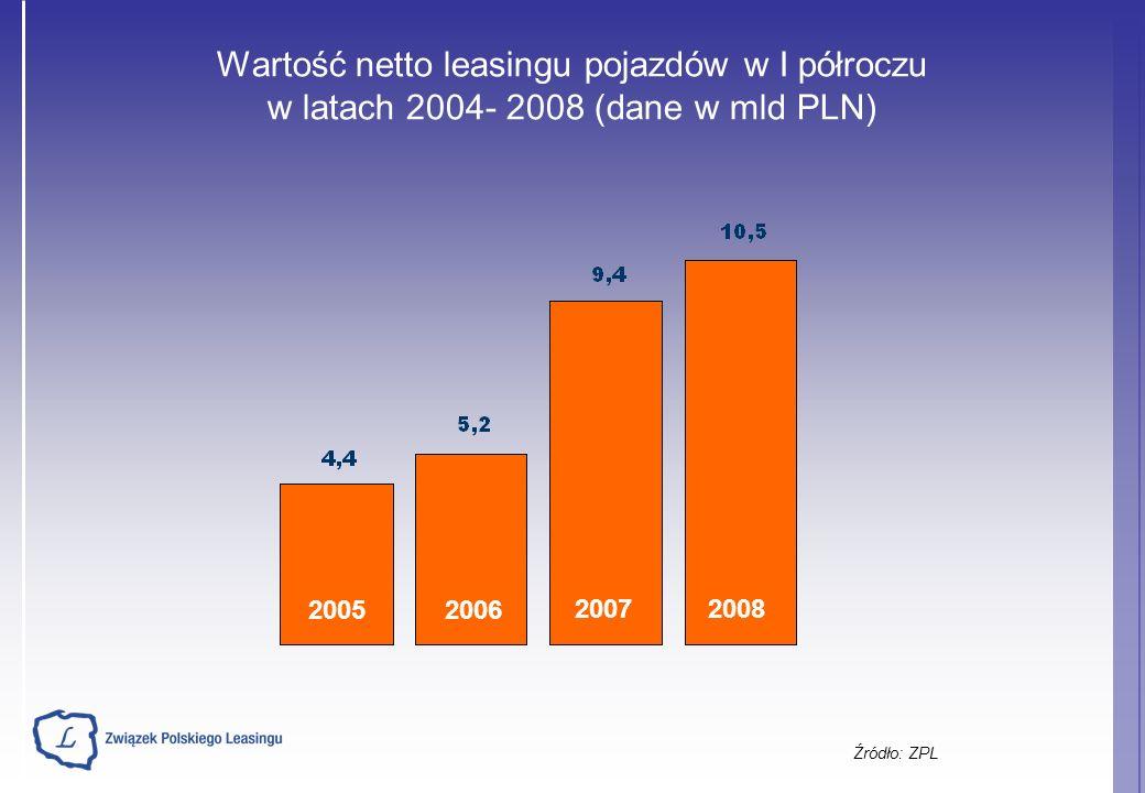 Wartość netto leasingu pojazdów w I półroczu w latach 2004- 2008 (dane w mld PLN) Źródło: ZPL 20052006 20072008