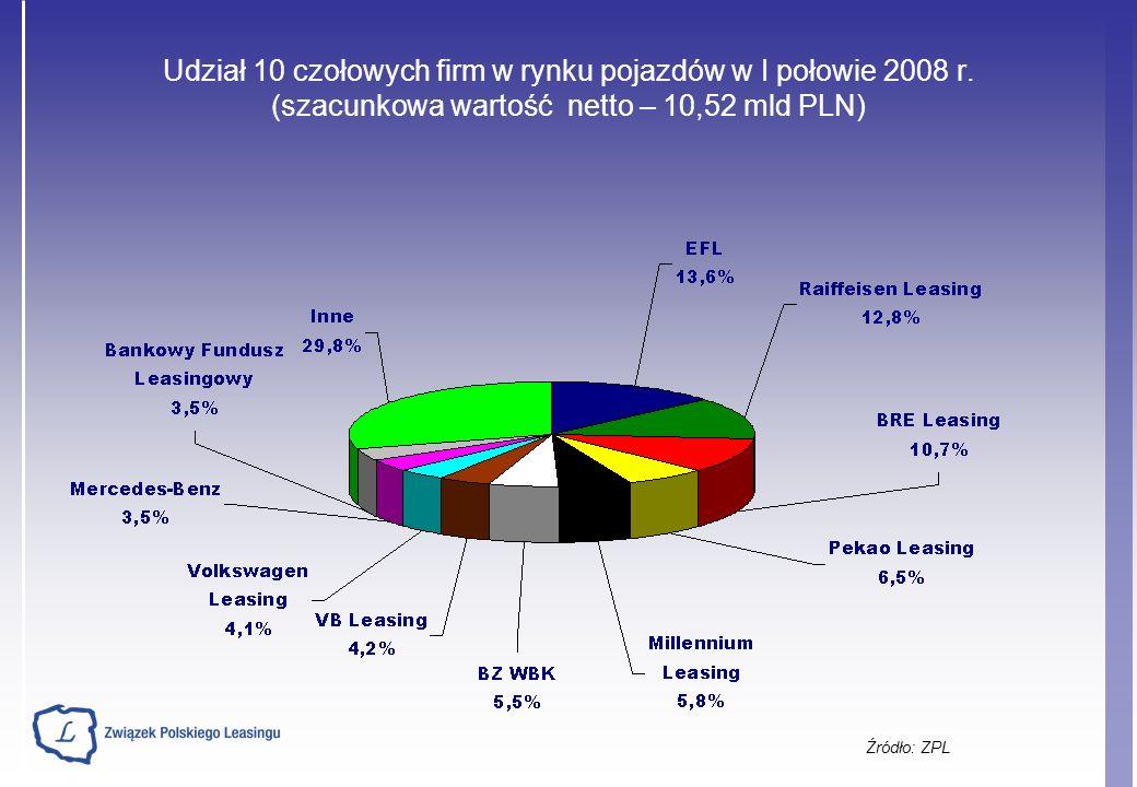 Udział 10 czołowych firm w rynku pojazdów w I połowie 2008 r.