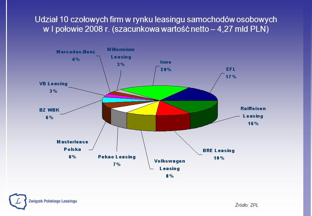Udział 10 czołowych firm w rynku leasingu samochodów osobowych w I połowie 2008 r.