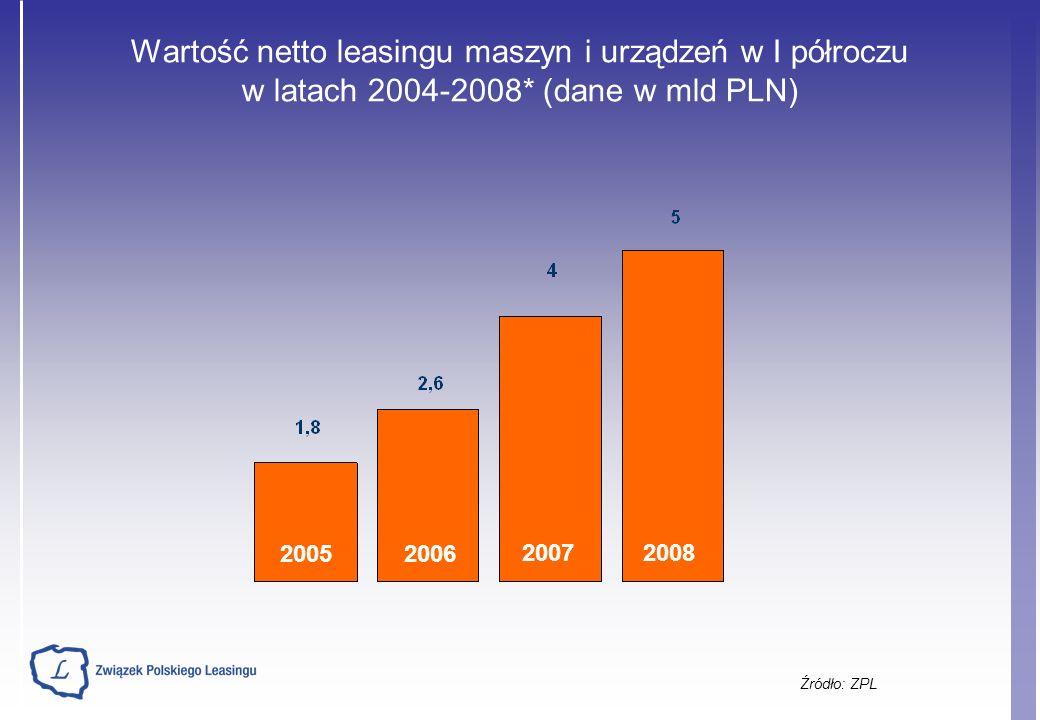 Wartość netto leasingu maszyn i urządzeń w I półroczu w latach 2004-2008* (dane w mld PLN) Źródło: ZPL 20052006 20072008