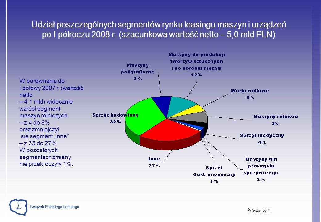 Źródło: ZPL Udział poszczególnych segmentów rynku leasingu maszyn i urządzeń po I półroczu 2008 r.