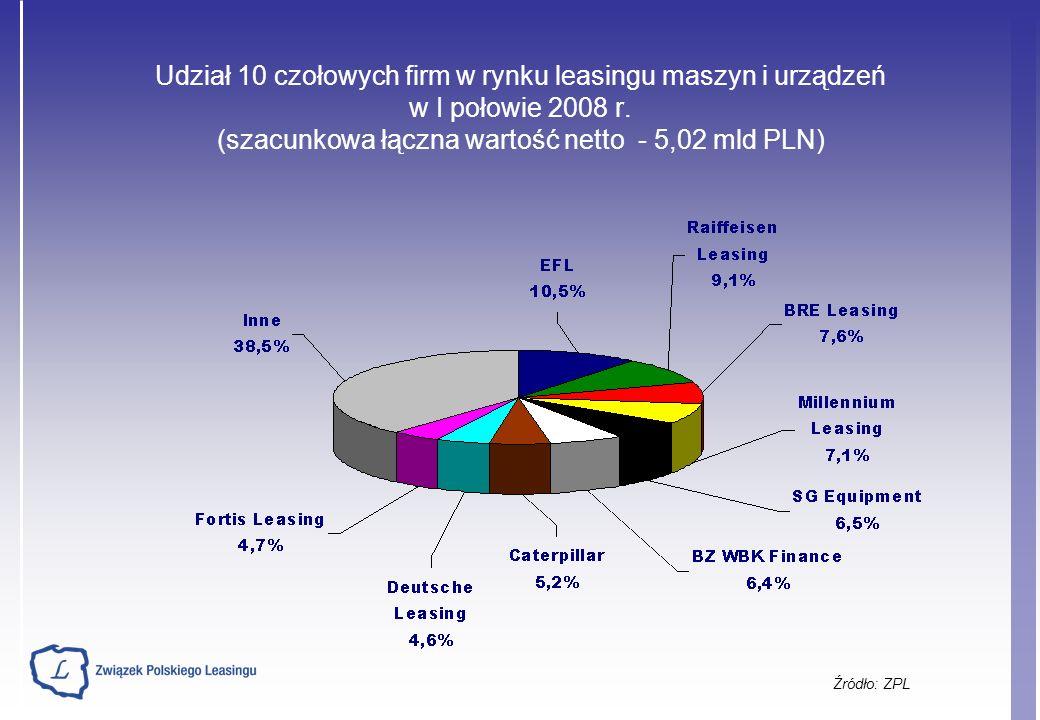 Udział 10 czołowych firm w rynku leasingu maszyn i urządzeń w I połowie 2008 r.