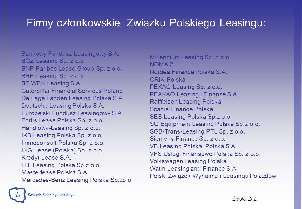 Udział poszczególnych segmentów rynku leasingu nieruchomości w I połowie 2007 i 2008 r.