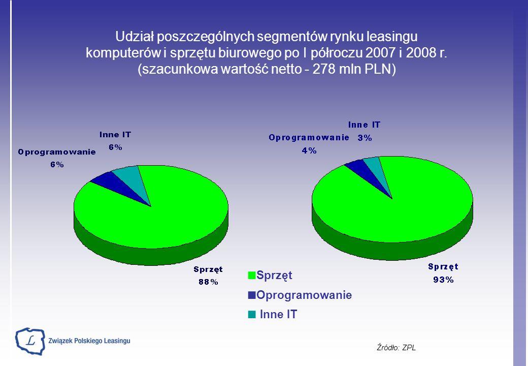 Źródło: ZPL Udział poszczególnych segmentów rynku leasingu komputerów i sprzętu biurowego po I półroczu 2007 i 2008 r.