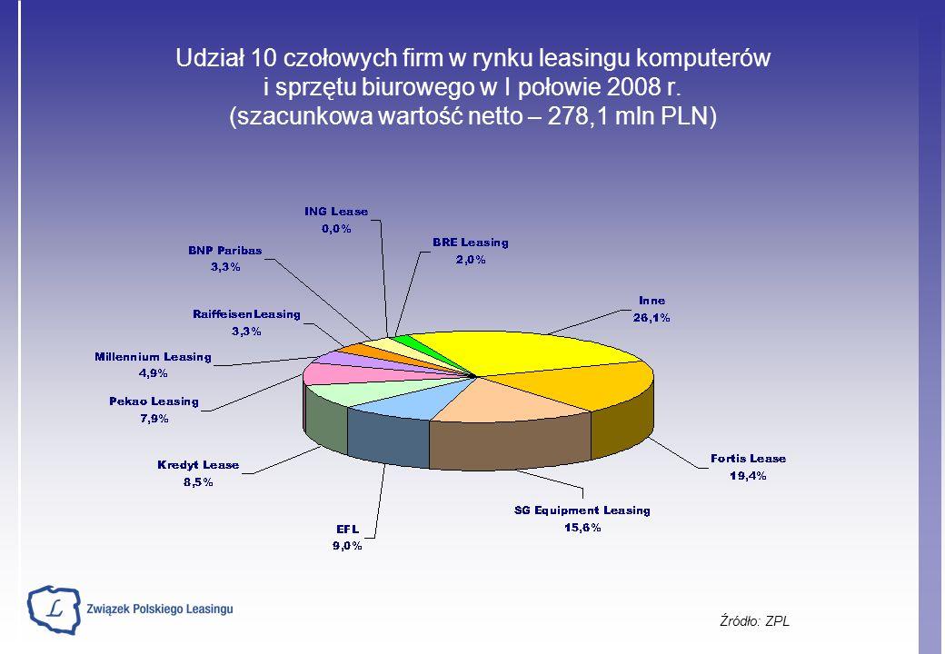 Udział 10 czołowych firm w rynku leasingu komputerów i sprzętu biurowego w I połowie 2008 r.