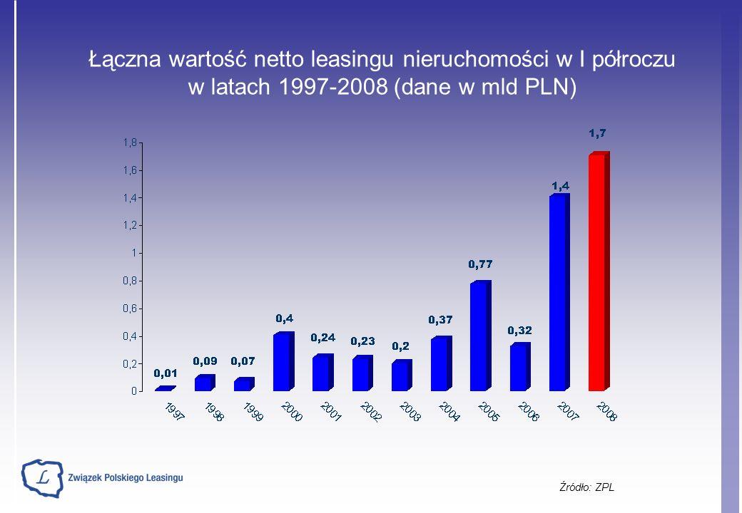 Łączna wartość netto leasingu nieruchomości w I półroczu w latach 1997-2008 (dane w mld PLN)