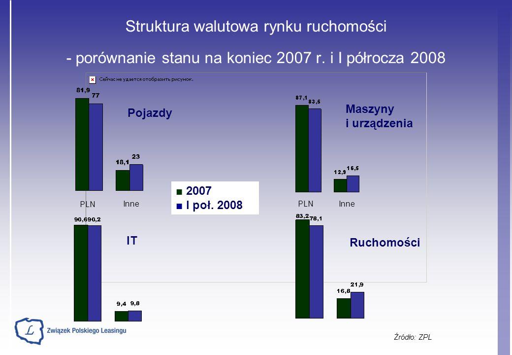 Struktura walutowa rynku ruchomości - porównanie stanu na koniec 2007 r.