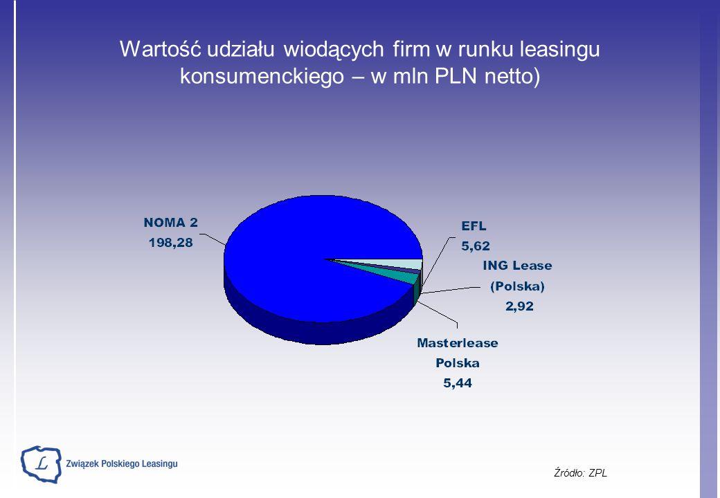 Wartość udziału wiodących firm w runku leasingu konsumenckiego – w mln PLN netto) Źródło: ZPL