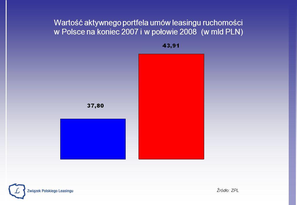 Wartość aktywnego portfela umów leasingu ruchomości w Polsce na koniec 2007 i w połowie 2008 (w mld PLN) Źródło: ZPL