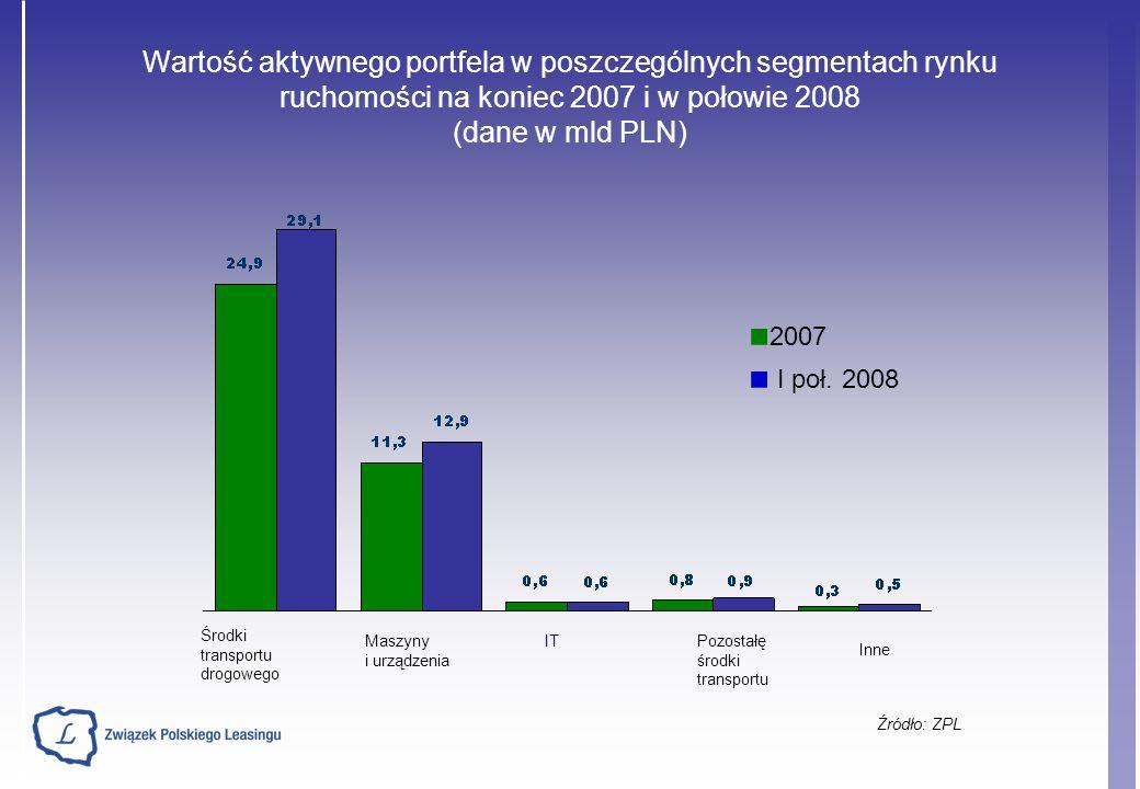 Struktura walutowa na rynku nieruchomości - porównanie stanu na koniec 2007 r.