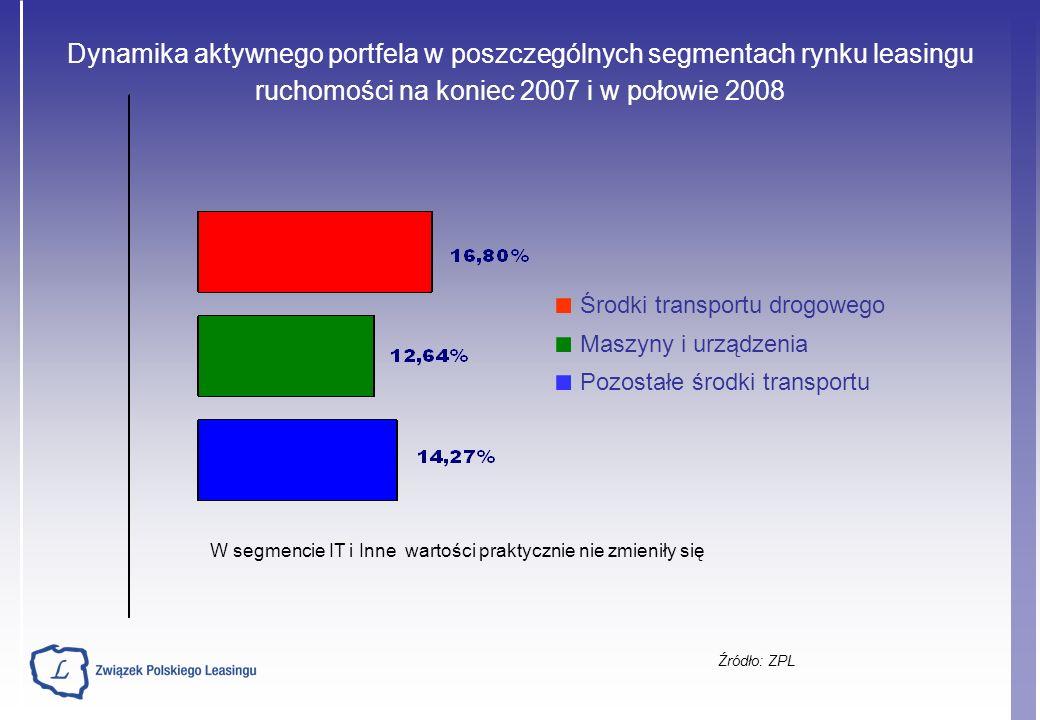 Źródło: ZPL Łączna wartość netto leasingu ruchomości w I półroczu w latach 1997- 2008* (dane w mld PLN) *I poł.