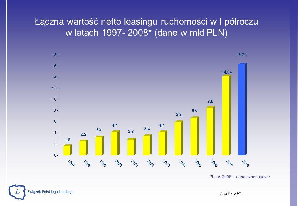 Źródło: ZPL Wartość przekazanych do użytkowania przedmiotów w poszczególnych segmentach rynku ruchomości w I półroczu 2007 i 2008 roku (dane w mld PLN) I poł.