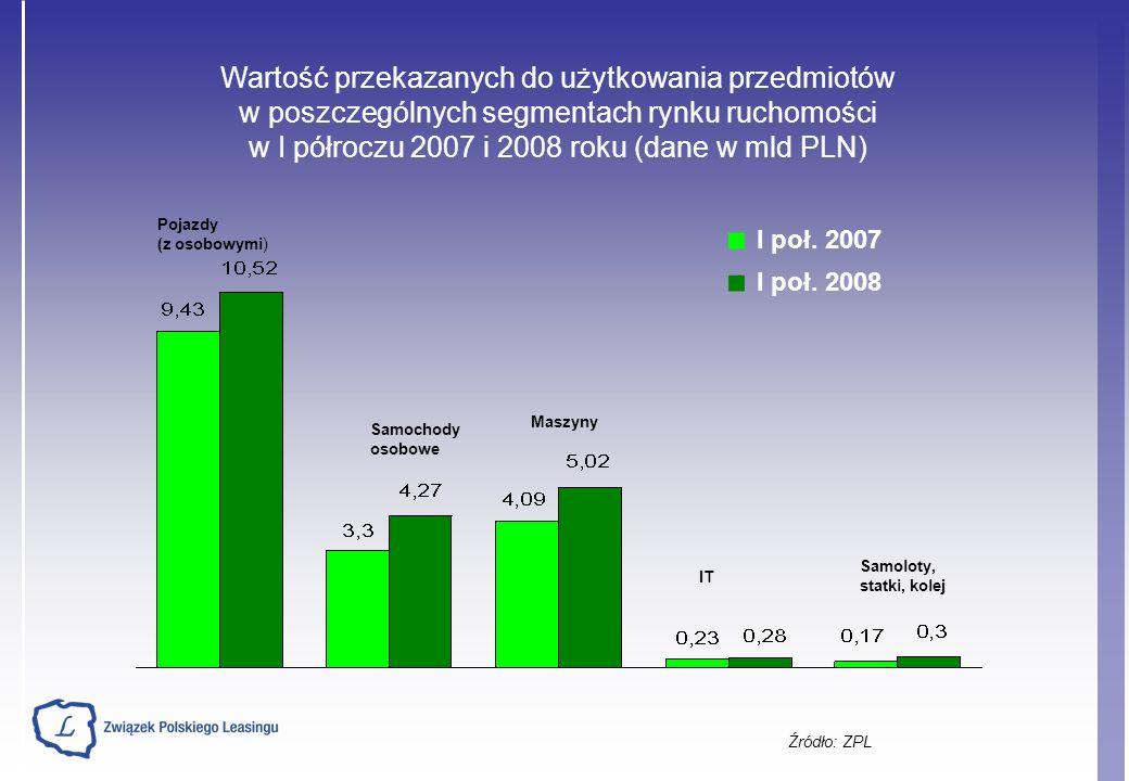 Szacunkowy procentowy udział poszczególnych segmentów rynku leasingu ruchomości w I połowie 2007 i 2008 r.