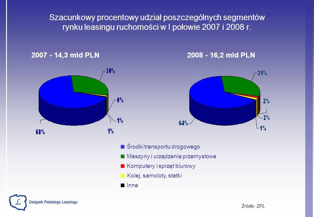 Wartość netto leasingu komputerów i urządzeń biurowych w I półroczu w latach 2004-2008* (dane w mld PLN) Źródło: ZPL 20052006 20072008