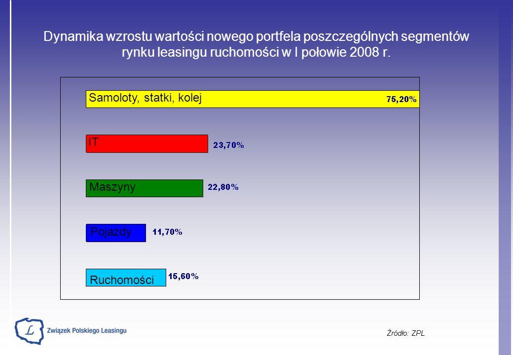 Dynamika wzrostu wartości nowego portfela poszczególnych segmentów rynku leasingu ruchomości w I połowie 2008 r.