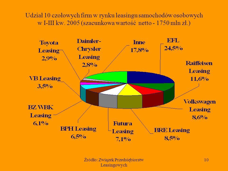 Źródło: Związek Przedsiębiorstw Leasingowych 10 Udział 10 czołowych firm w rynku leasingu samochodów osobowych w I-III kw.